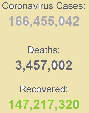 ابتلای بیش از 166 میلیون نفر به کرونا در دنیا